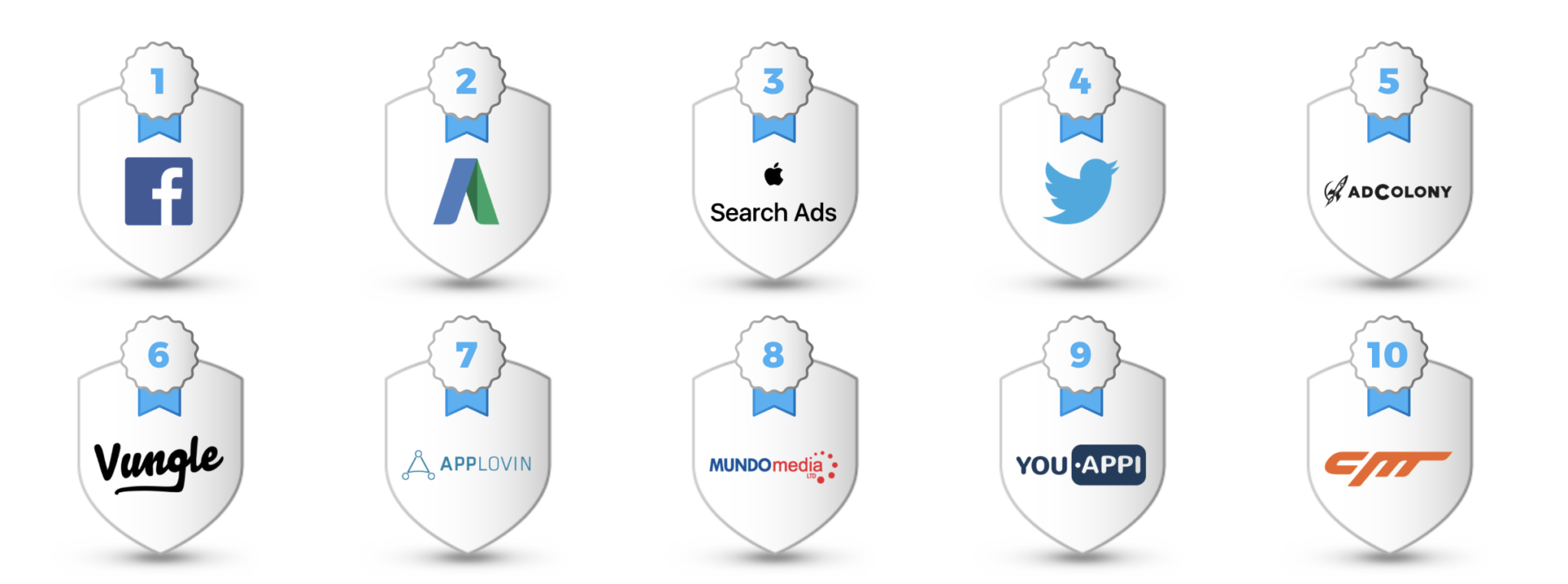 What are the best Ad Networks for Mobile / App advertising.