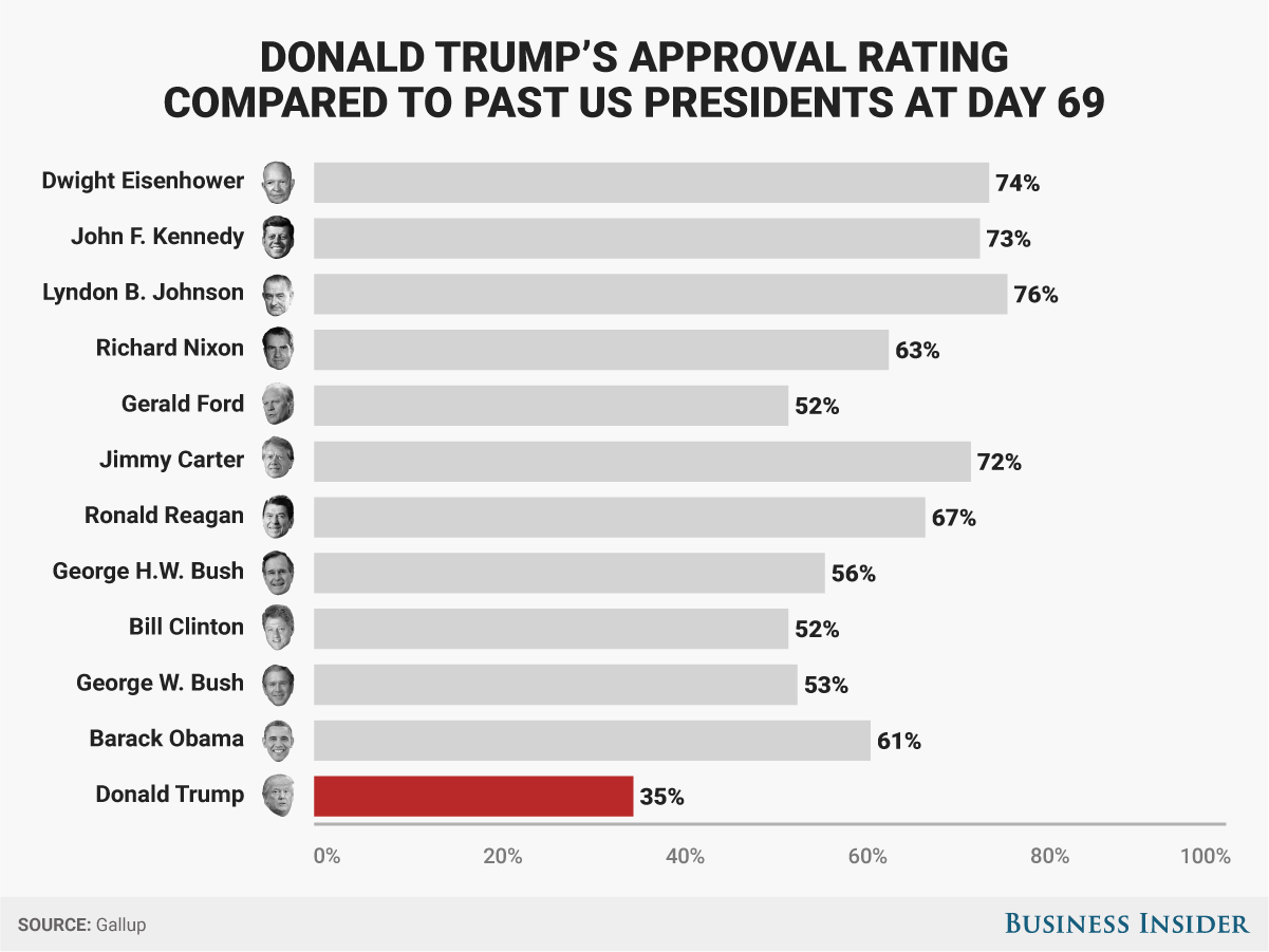 Trump approval rating hits 35%: Gallup.