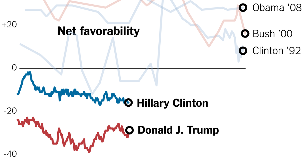 Clinton and Trump Have Terrible Approval Ratings. Does It Matter.