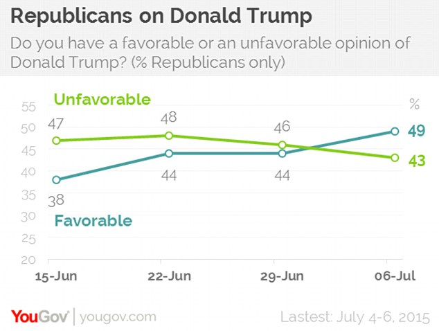 Approval Rating Trump.