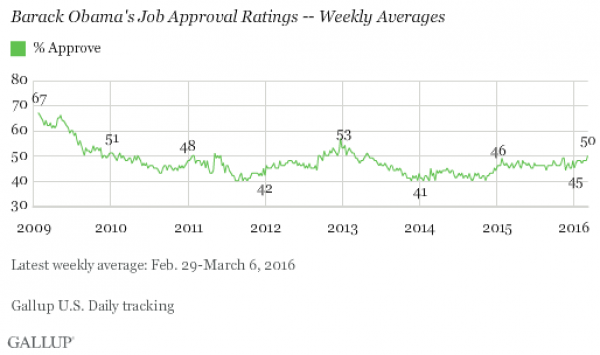Donald Trump helped drive up Obama's approval rating to 3.