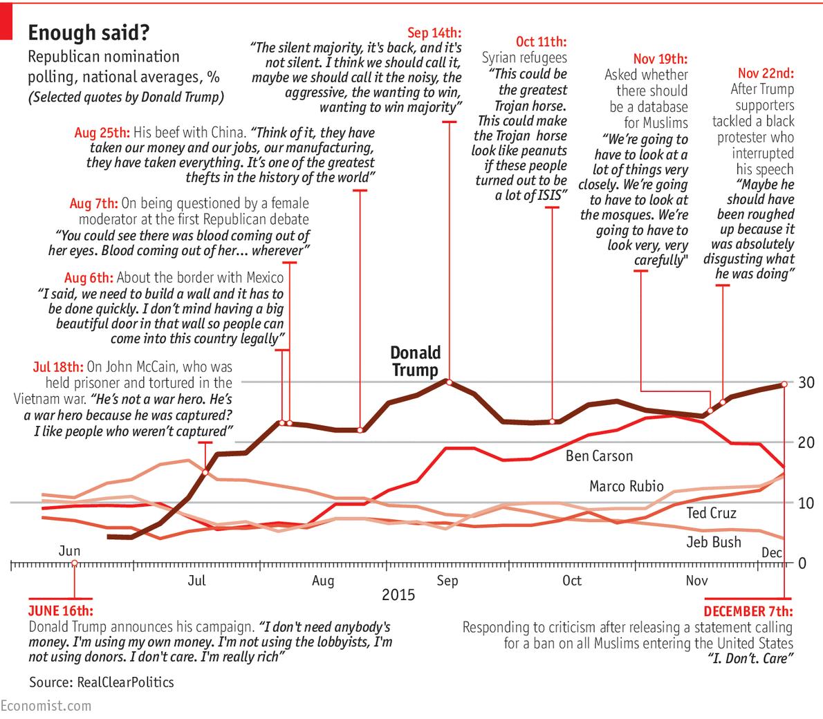 Teflon Trump: Donald Trump's gravity.