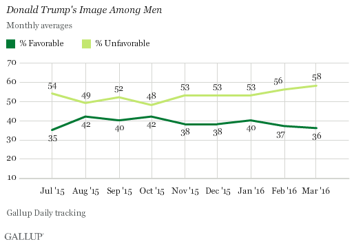 Seven in 10 Women Have Unfavorable Opinion of Trump.