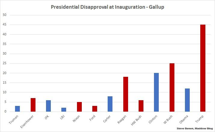 The disapproval ratings matter just as much as the approval.