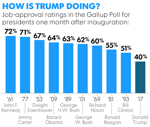 No honeymoon: One month in, Trump's approval ratings are lagging.