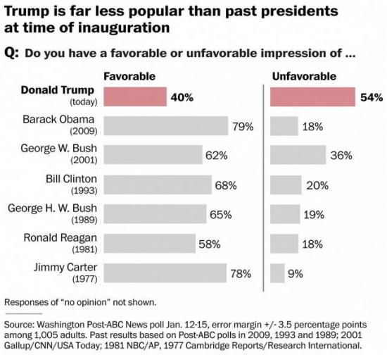 What Is Trump's Approval Rating? It Depends On Who You Ask.