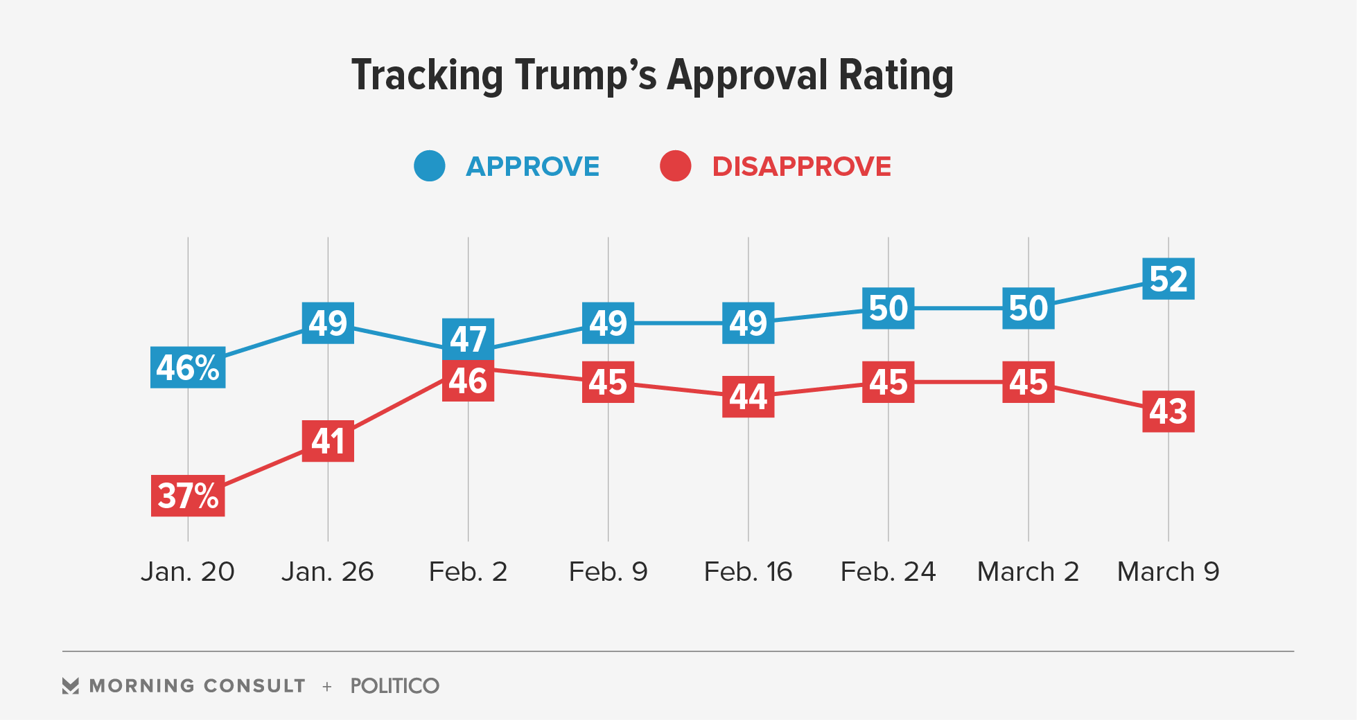 Poll: Trump Approval, Voter Optimism on the Rise.