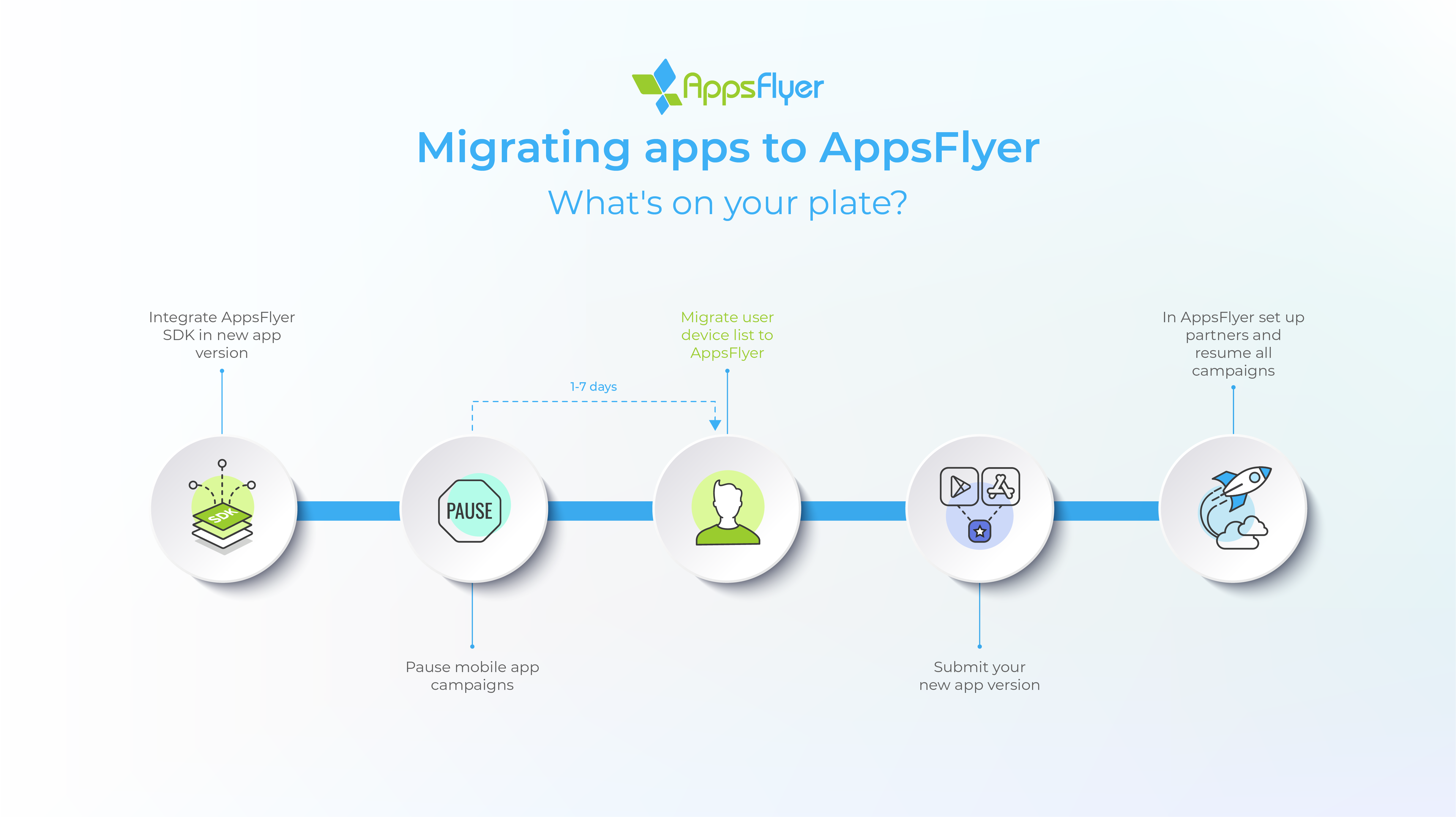 Migrating to AppsFlyer from other vendors.