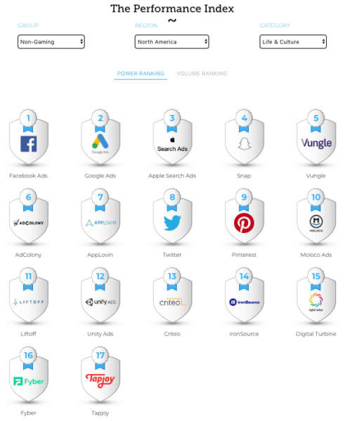 Report: Facebook the top network for app.
