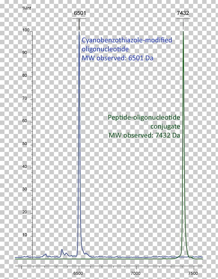 Oligonucleotide RNA Aptamer Antisense Therapy DNA PNG.
