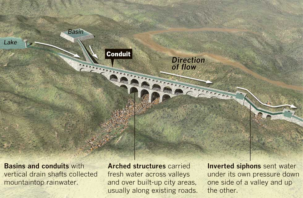 Ancient Rome's water supply tracked by lead isotopes.