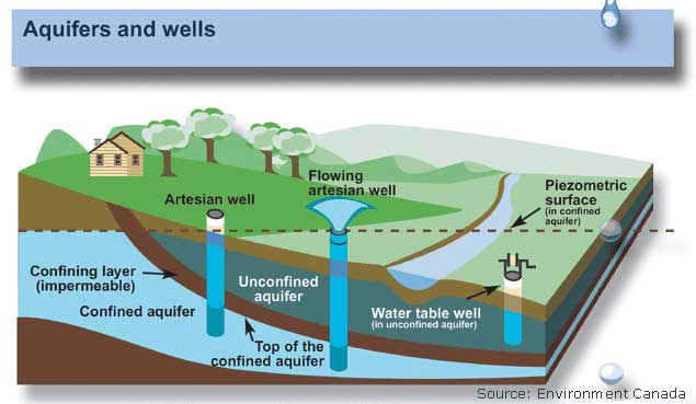 Free Groundwater Cliparts, Download Free Clip Art, Free Clip.