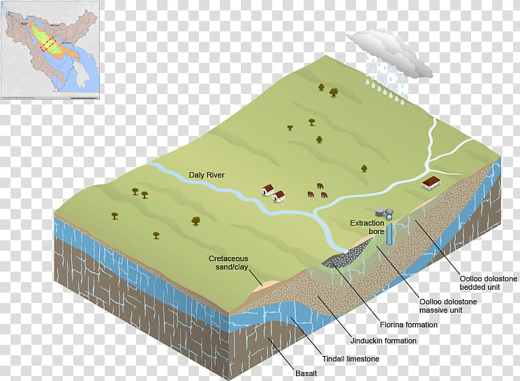 Water Cartoon, WATER TABLE, Aquifer, Groundwater, Geology.