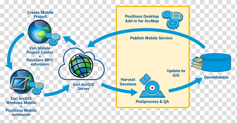 ArcGIS Server Geographic Information System Esri Geospatial.
