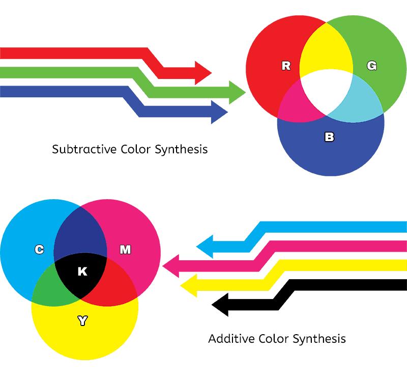 RGB vs CMYK.