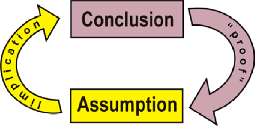 The principle of circular argument.