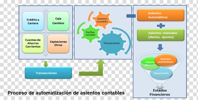 Accounting Asiento contable Graphic design Sistema contable.