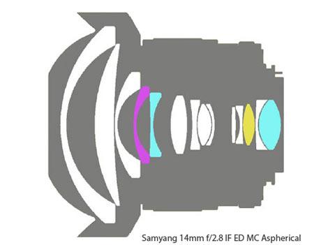 Samyang offers 14mm F/2.8 IF ED MC Aspherical lens: Digital.