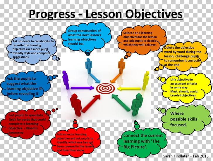 Teacher Educational assessment Lesson Learning Student.