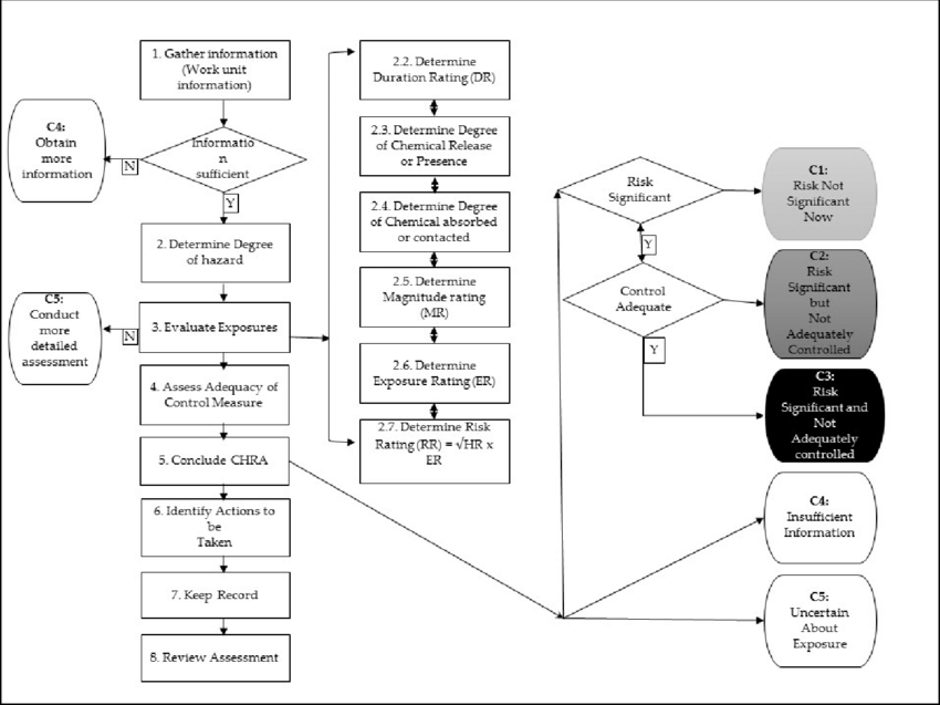 Flow chart of Chemical Health Risk Assessment (CHRA) adopted.