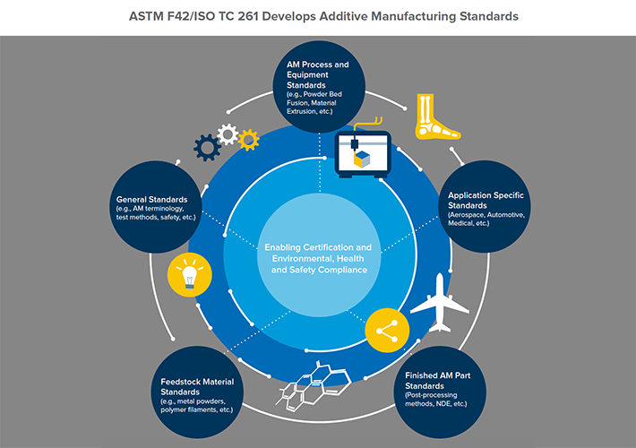 Additive Manufacturing Standards to Support Industry Accreditation.