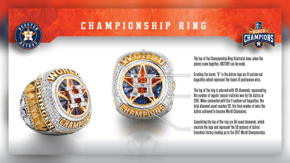 Astros World Series Ring Ceremony.