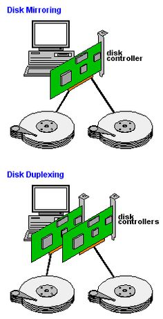 This is the parallel bus for data transfer from hard disks and.