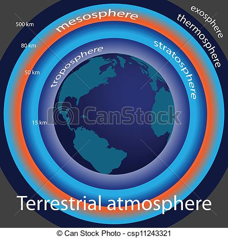 Vector Illustration of Terrestrial atmosphere.