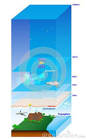 Atmosphere, Biosphere, Hydrosphere, Lithosphere, Stock Images.