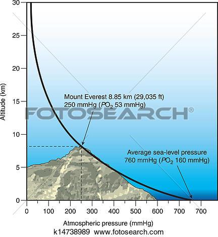 Clip Art of Atmospheric pressure vs altitude k14738989.