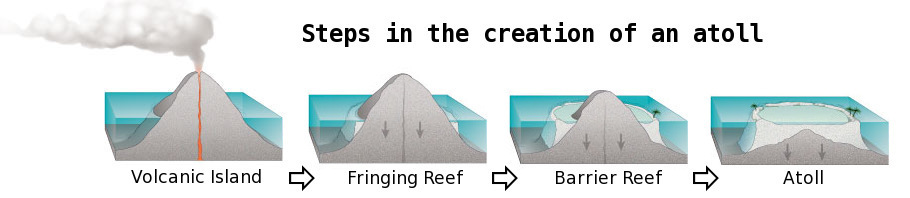 steps in the creation of an atoll.