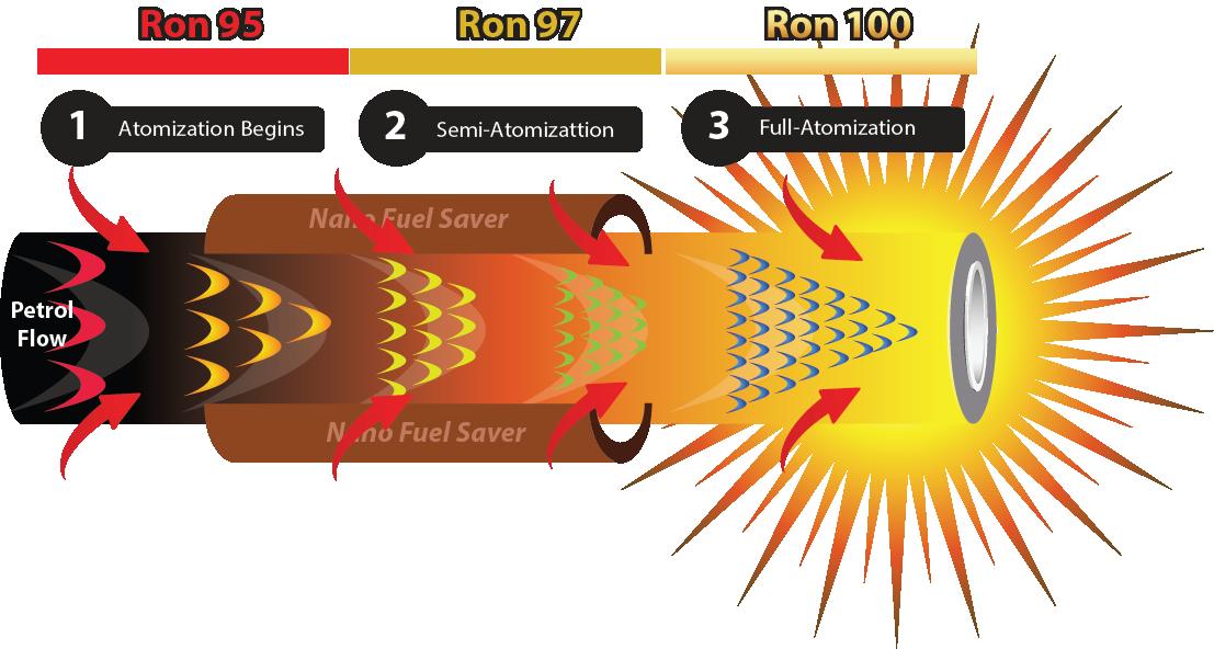 No.1 Petrol Nano Fuel Saver in Malaysia & Singapore.