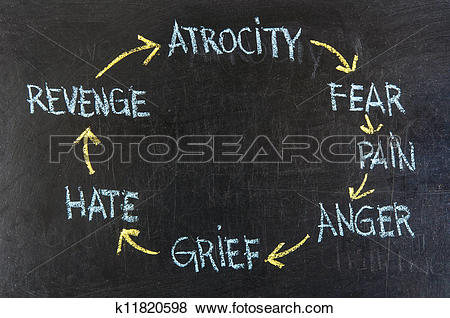 Pictures of cycle of violence (atrocity, fears, pain, anger, grief.
