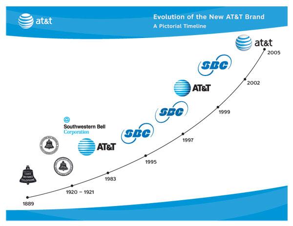 AT&T History and Trivia.