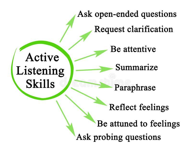 Active Listening Stock Illustrations.
