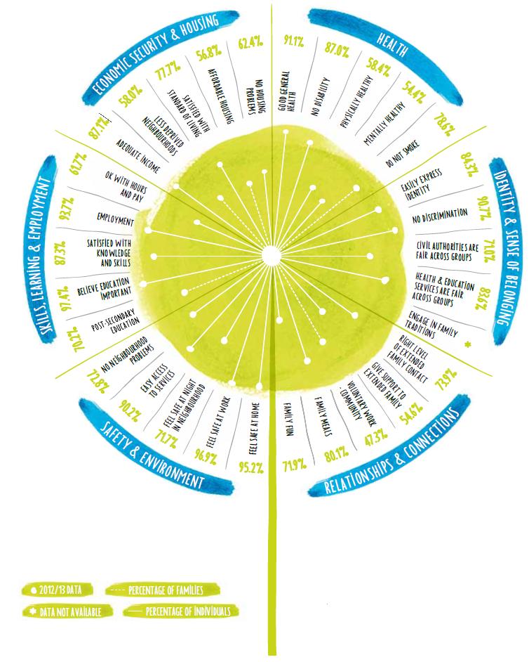 Families and Whānau Status Report 2015.