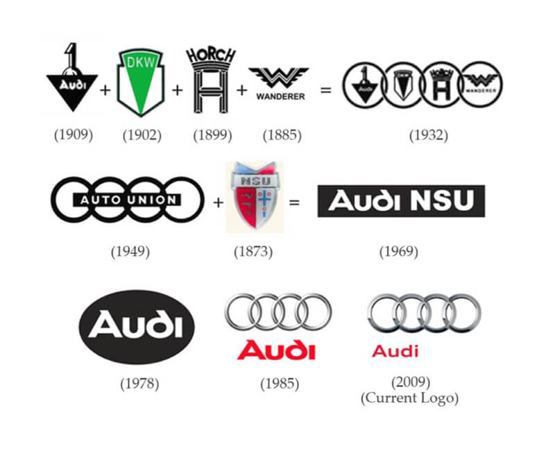 Audi Logo Design History and Evolution.