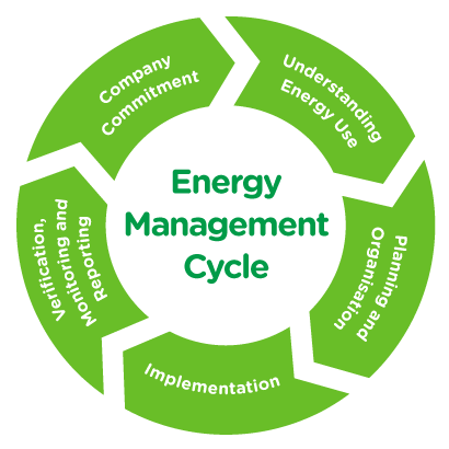 Energy Management & Audits.