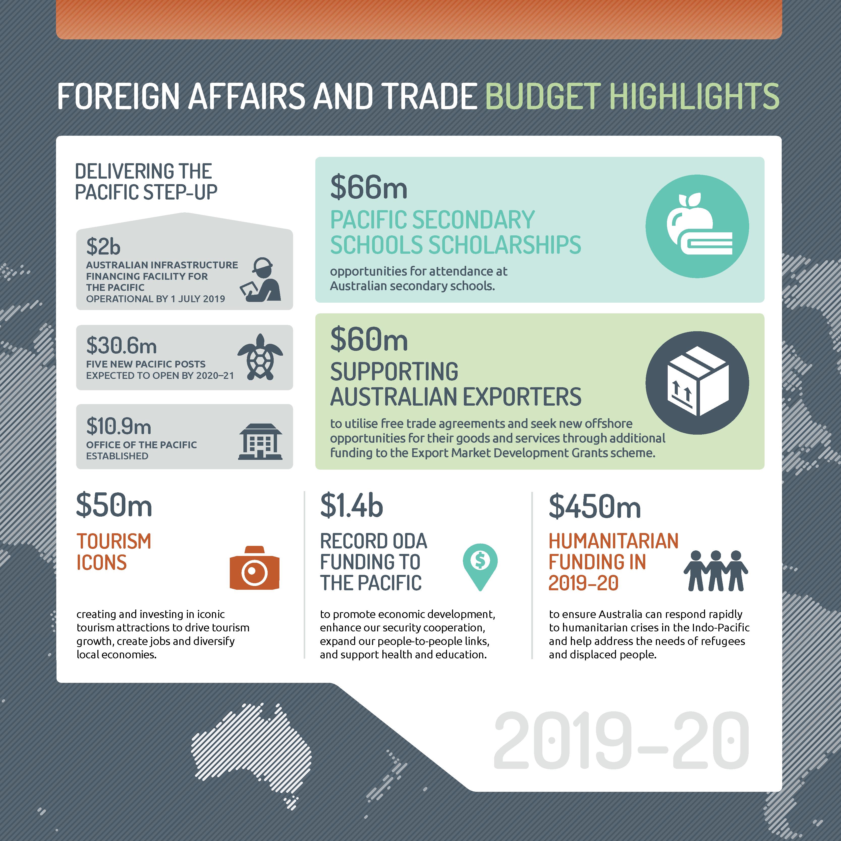 Budget highlights 2019.