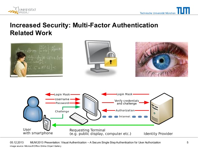 Visual Authentication.