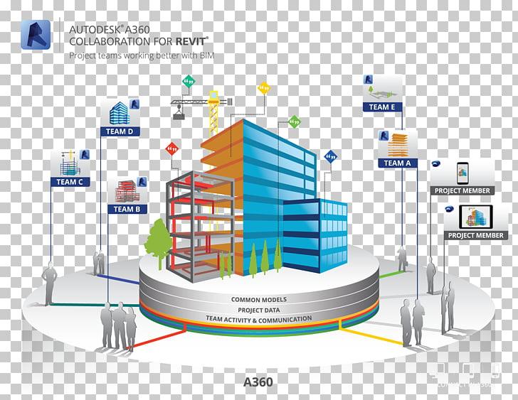 Autodesk Revit Building information modeling Collaboration.