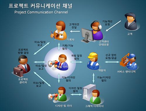 Microsoft clip art avatars.