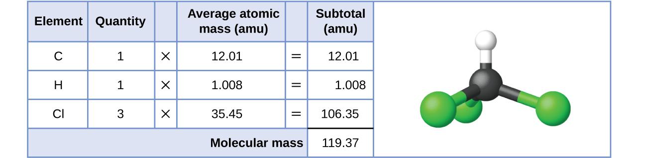 Formula Mass and the Mole Concept.