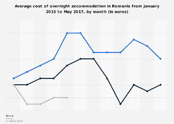 Overnight accommodation costs in Romania 2015.