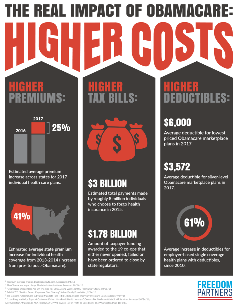 The Real Impact of Obamacare: Health Care That Costs More.
