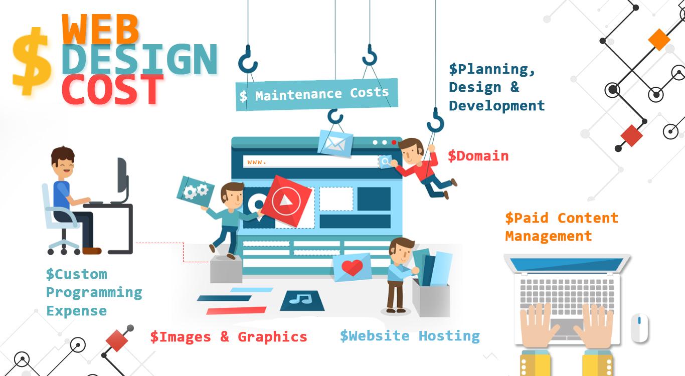 Web Design Cost.