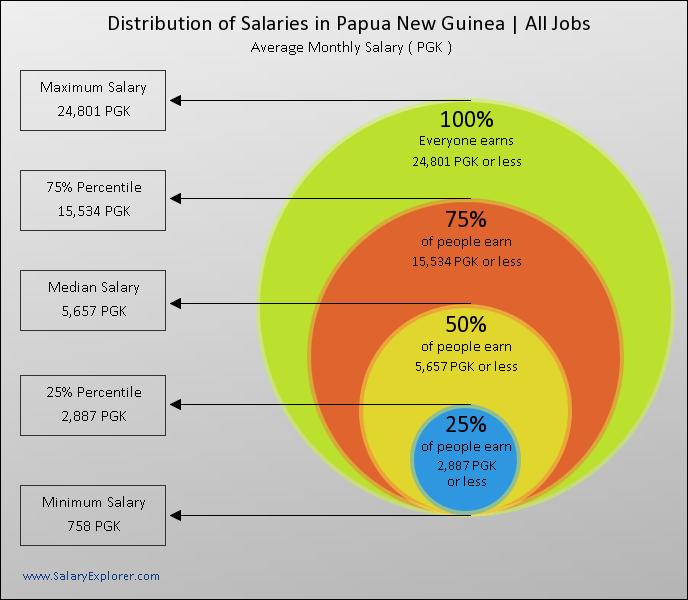 Average Salary in Papua New Guinea 2019.