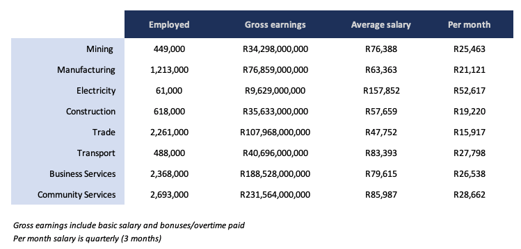 The average salary in South Africa revealed.
