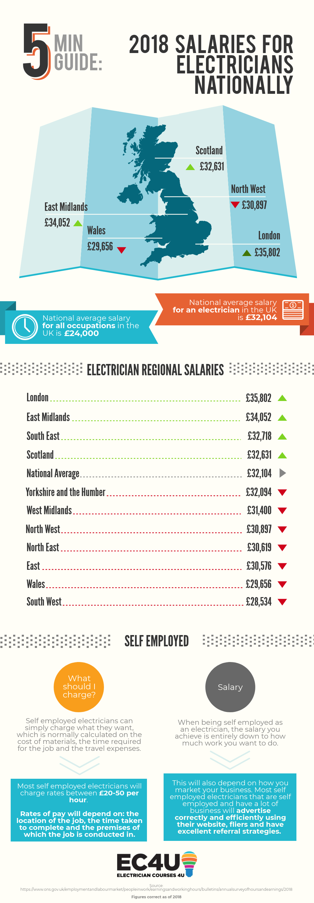 How much do Electricians earn? Average Electrician Salary 2018.