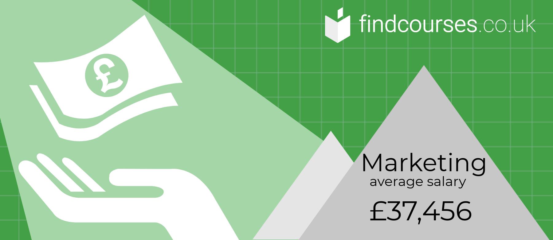 Average UK Salary.